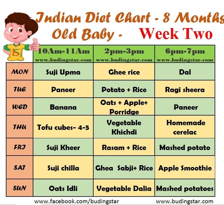 Budding Star Indian Diet Chart  Months Old Baby Week   Buding Star