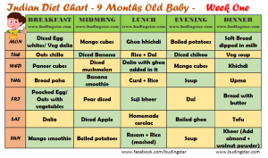 9 month baby food chart- Week one