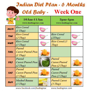 indian-diet-plan-for-6-months-old-baby